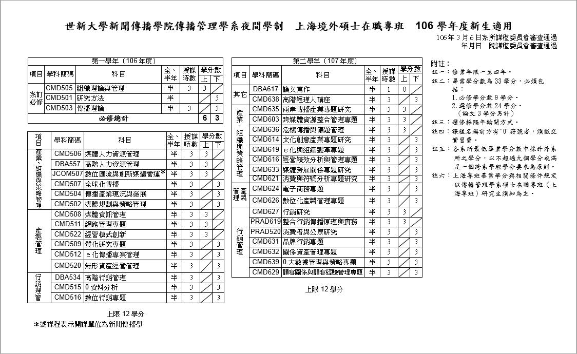 上海境外碩士在職專班 106學年度新生適用